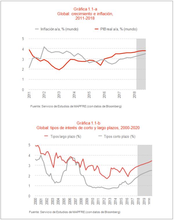 Gráfica Global: crecimiento e inflación