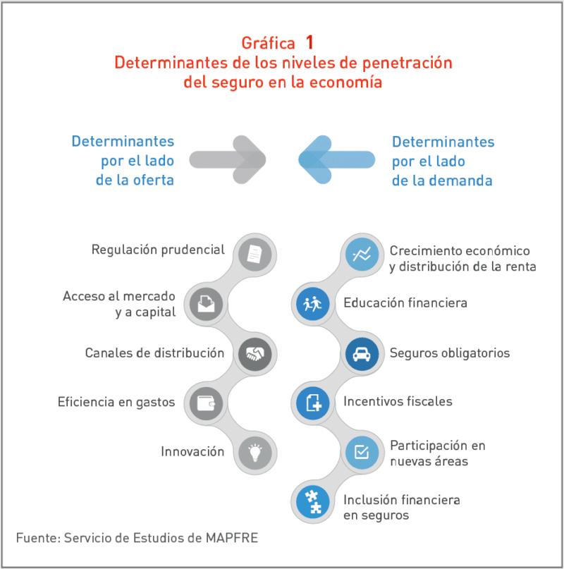 Gráfica Determinantes de los niveles de penetración del seguro en la economía