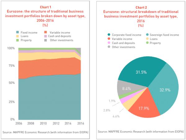 Gráficas Eurozona, carteara de inversiones