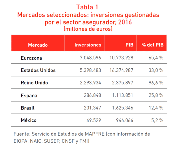 Tabla Mercados seleccionados: inversiones gestionadas por el sector asegurador 2016