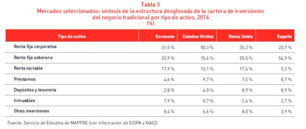 Tabla Mercados seleccionados: síntesis de la estructura desglosada de la cartera de inversiones del negocio tradicional por tipo de activo 2016