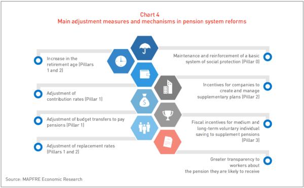 Gráfica Principales medidas y mecanismos de ajuste en las reformas de los sistemas de pensiones