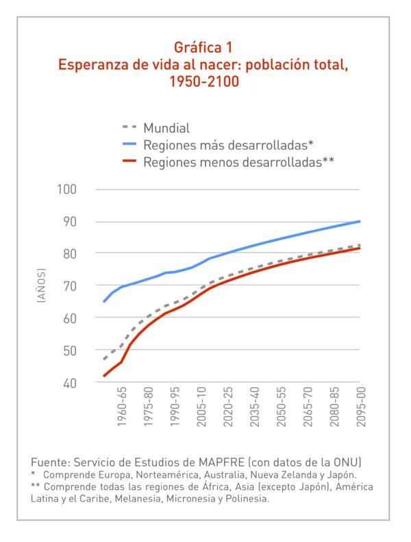 Gráfica Esperanza de vida al nacer: población total 1950-2100