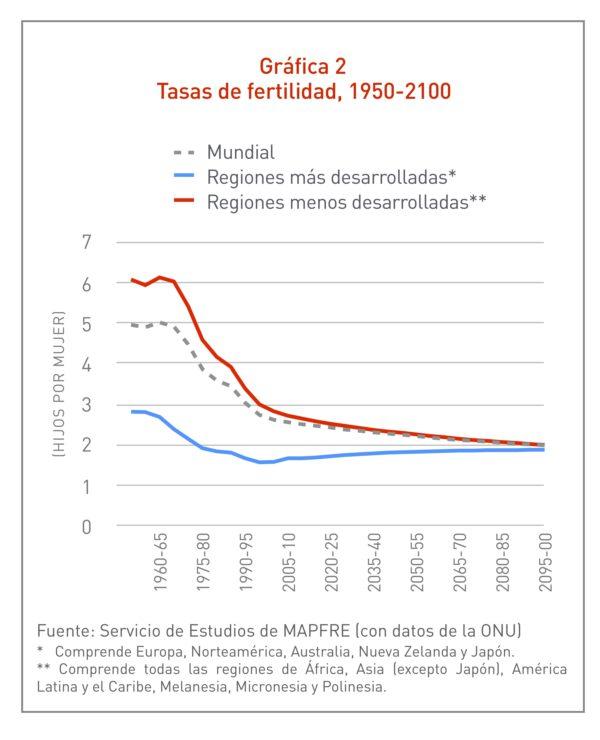 Gráfica Tasas de fertilidad, 1950-2100