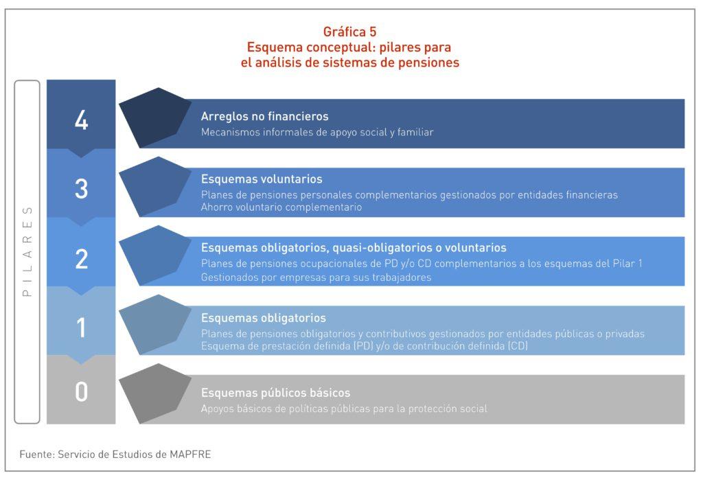 Gráfica Esquema conceptual: pilares para el análisis de sistemas de pensiones