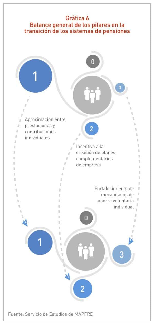 Gráfica Balance general de los pilares en la transición de los sistemas de pensiones