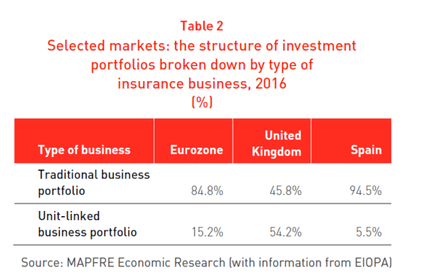 Tabla Mercados seleccionados: estructura de las carteras de inversión por tipo de negocio asegurador 2016
