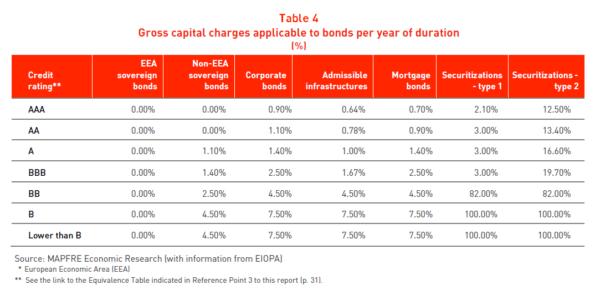 Tabla Cargas brutas de capital aplicable a bonos por años de duración